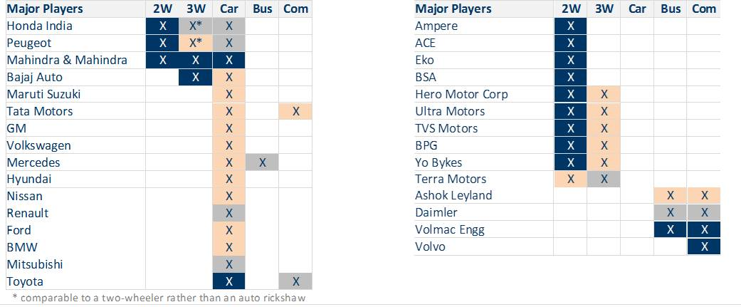 market segmentation passenger motor vehicles Passenger motor vehicles can be segmented in various ways according to five major segmentation variables including geographical, demographical, psychological, benefit and behaviourial the traditional way of segment the car industry is shown below:.